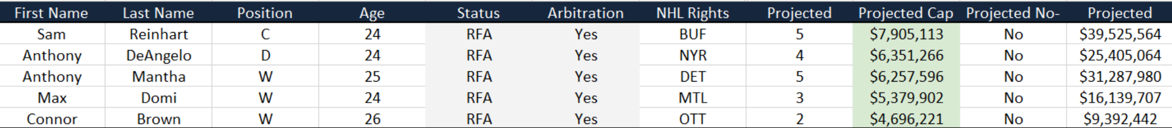 Contract Projections RFA Arb