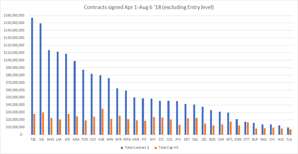 Contracts by Team Aug 6 Graph