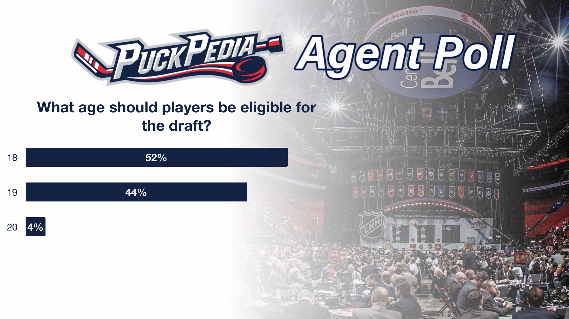 What age should players be eligible for the Draft